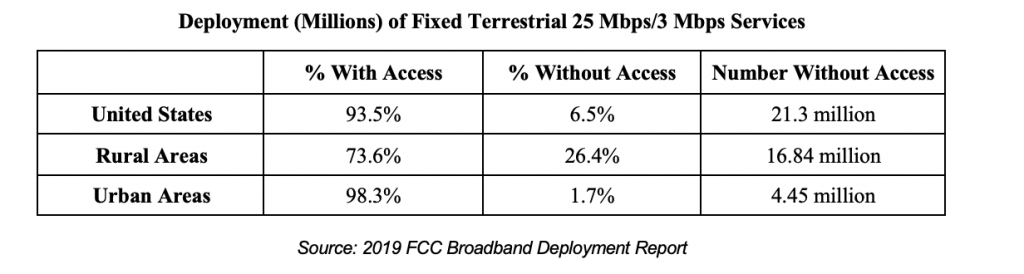 Chart from 2019 FCC Deployment Report