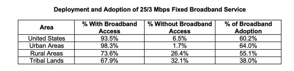 Table of Deployment and Adoption of 25/3 Mbps Fixed Broadband Service